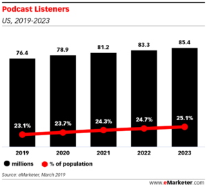 Graph: Podcast Listeners 2019-2023