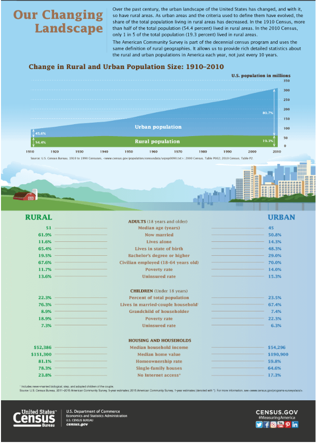 Rural vs Urban infographic